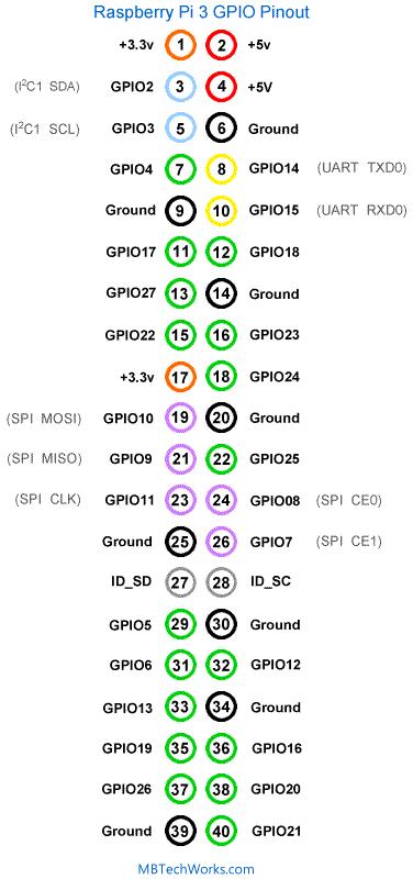 Raspberry Pi GPIO Programming