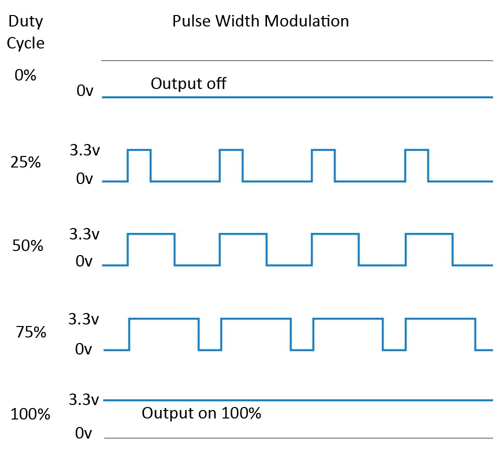 Pulse Width Modulation Pwm On The Raspberry Pi With Python Wiringpi Lcd Tutorial Duty Cycle